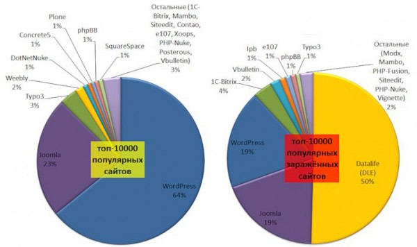 используемые и заражённые CMS популярных сайтов