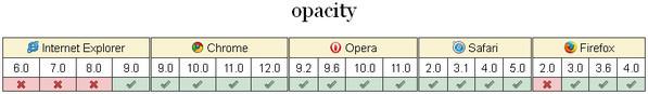 совместимость opacity