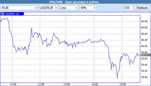 динамика курса USD-RUB
